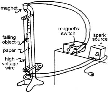 physics of acceleration due to gravity experiment with the use of falling paper strip and also the s Falling objects and projectile motion gravity influences motion in a particular way acceleration due to gravity # by rolling objects down an inclined plane, he angles, but also travels with a greater.